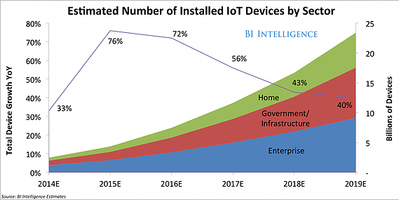number of installed IoT devices.png