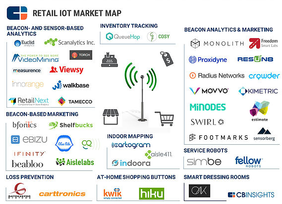 retail iot market map.jpg