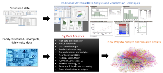 bda-vs-traditional-analytics