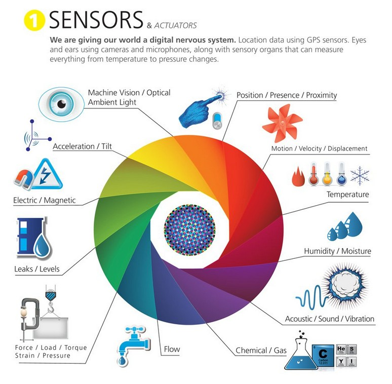 Iot Sensor Classification Black Box Paradox