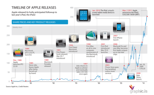 Apple timeline and stock price - Blackboxparadox.com