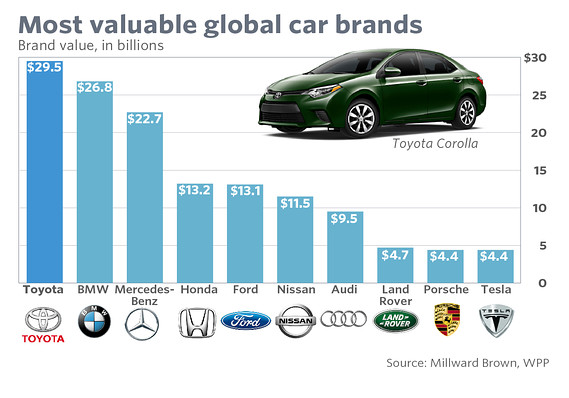 Most valuable car brands - Blackboxparadox.com