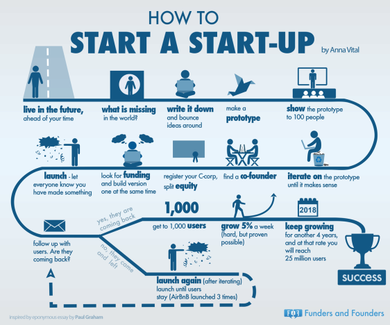 How to start a startup - Blackboxparadox.com