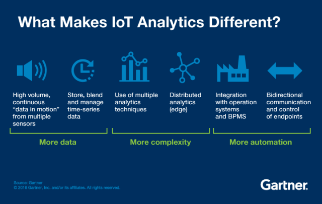 iot-analytics