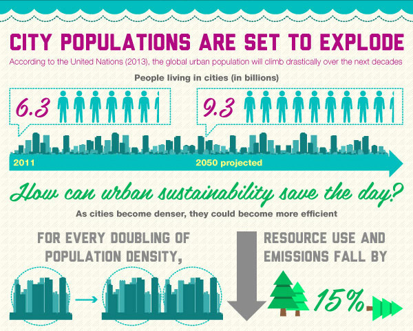sustainable-cities-infographic-citytowninfo