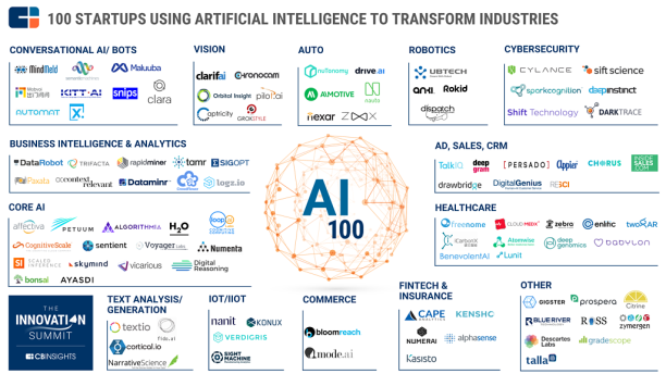 100 ai artificial intelligence startups
