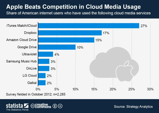 apple-beats-competition-in-cloud-media-usage
