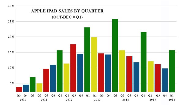 apple-ipad-sales-chart-q1-2016