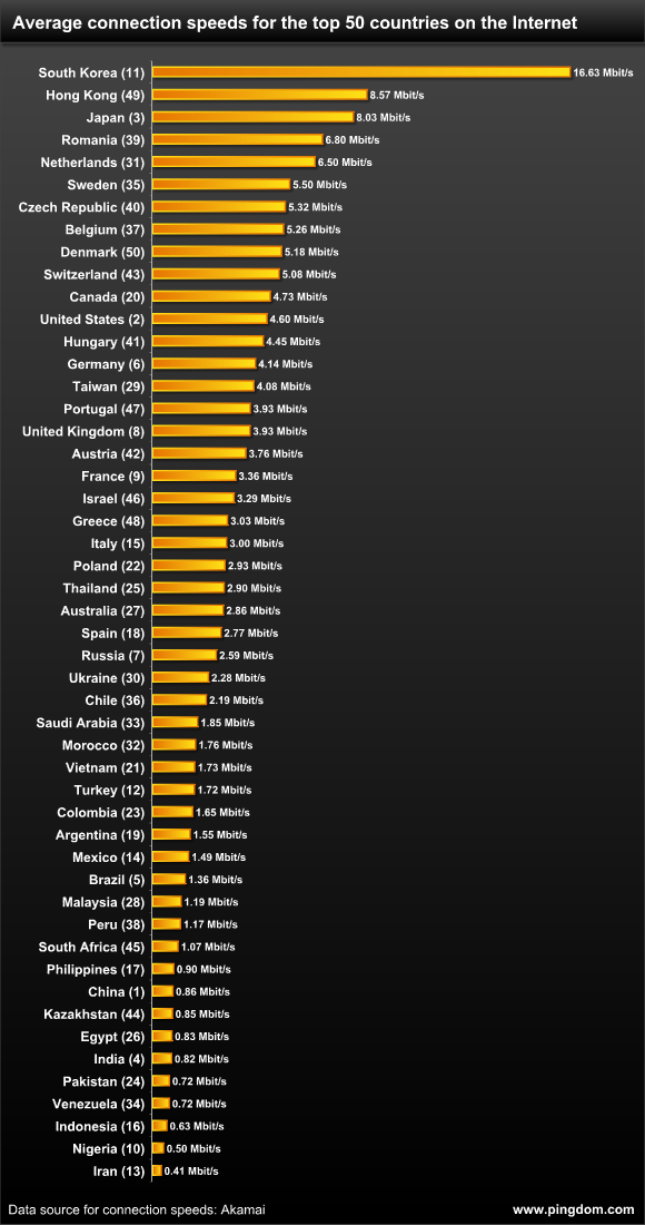 average-connection-speeds-for-top-50-countries-on-the-internet
