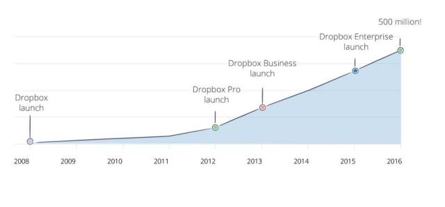 dropbox-user-growth to 500 millions
