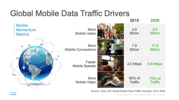 global-mobile-data-traffic-drivers