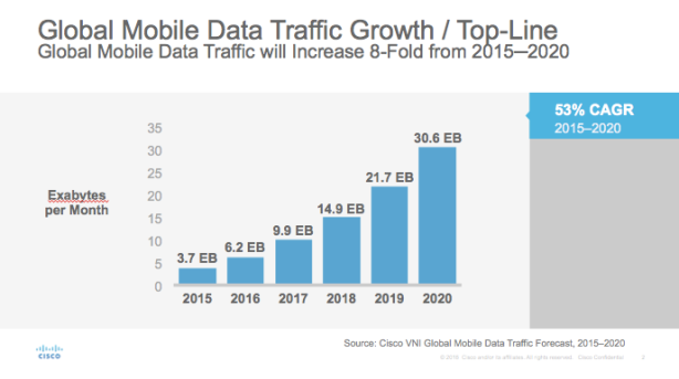 global-mobile-data-traffic-exabyte