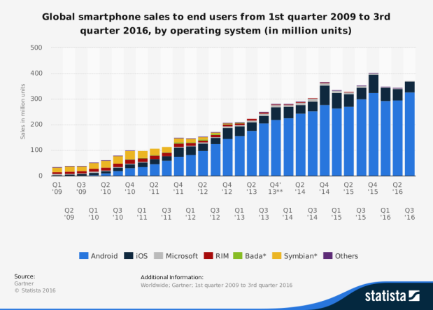 global-smartphone-sales-till-2016