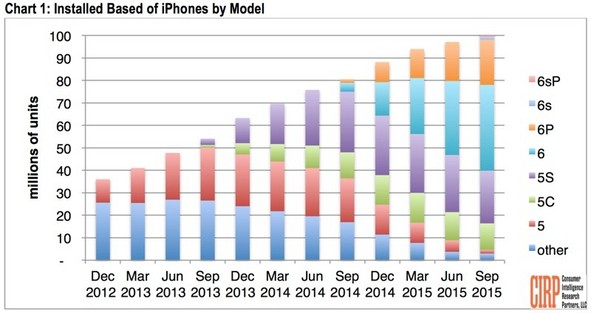 iphone-sales-by-model