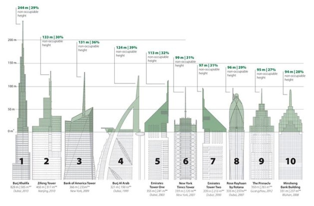 The tallest buildings - blackboxparadox.com