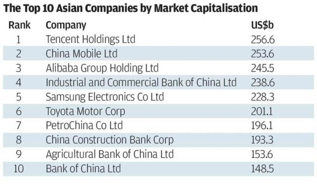 top-10-companies_asia