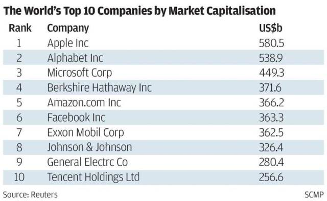 top-10 world companies Blackboxparadox.com