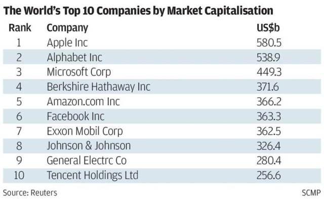 top-10 world companies Blackboxparadox.com