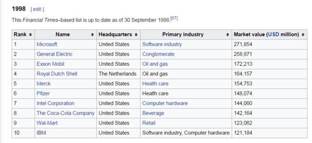 top-10-in-1998