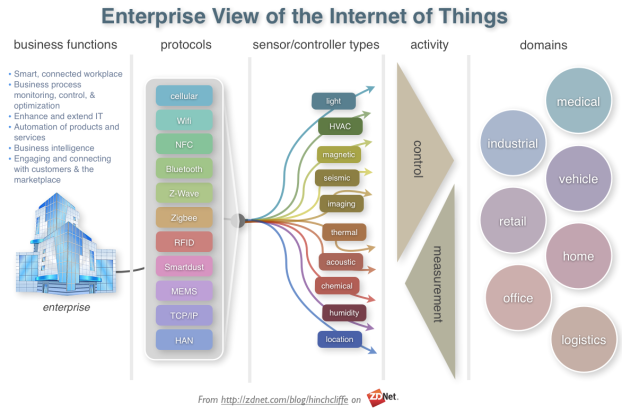 enterprise-view-of-the-iot