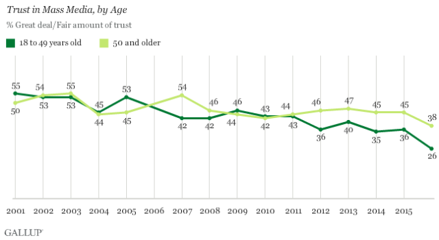 media-trust-by-age-groups