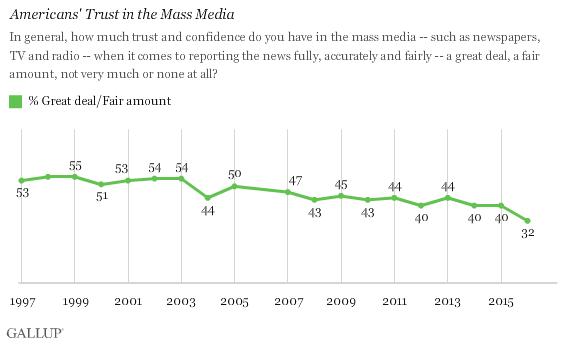overal-trust-in-media