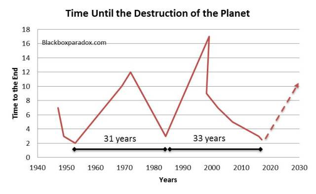 time-left-to-our-destruction
