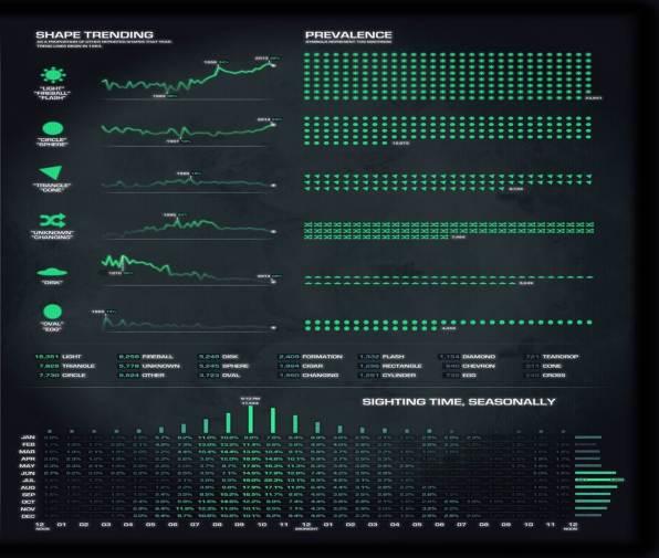 ufo-sightings-by-shape-statistics