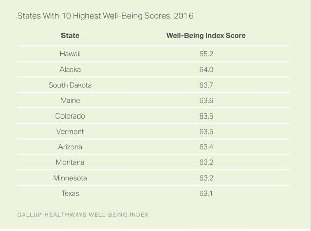 well-being-index-by-state_table